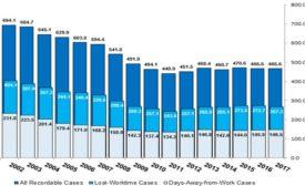 California injury rate