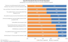 OSHA survey - repeal