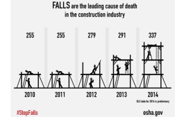 falls in construction