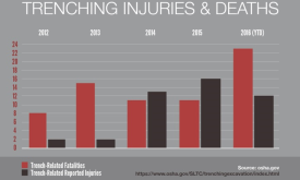 trenching fatalities