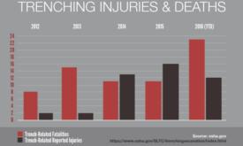 trenching fatalities