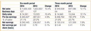 Fastenal Company 2014second quarter earnings