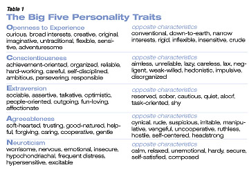 """what are personality traits and what is the general consensus on the basic dimensions of personality The five-factor model of personality (ffm) is a set of five broad trait dimensions or domains, often referred to as the """"big five"""":  many personality psychologists agree that its five domains capture the most important, basic individual differences in personality traits  consensus among personality psychologists more than a century."""