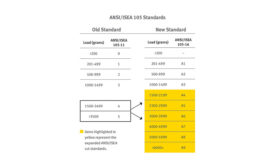 Previous vs. New ANSI/ISEA 105 Levels
