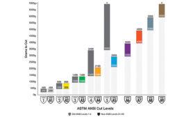 ANSI/ ISEA and EN 388 glove testing processes