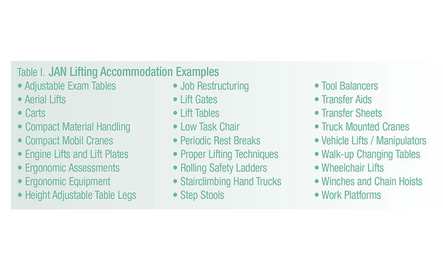 JAN Lifting Accommodation Examples