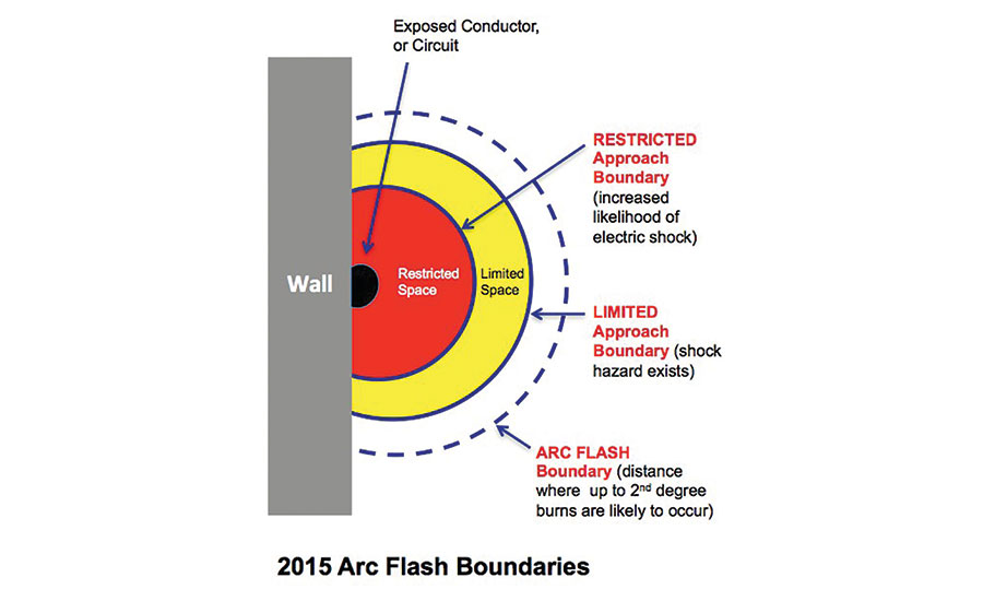 a164d2239a71 Your arc flash labels must comply with NFPA 70E standard 2015