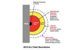 NFPA 70E standard 2015