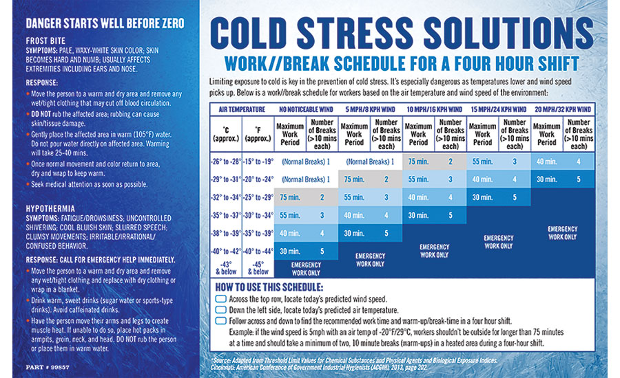 Cold Stress Solution Chart