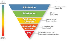 hazards control hierarchy for welding