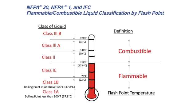 osha & fire code liquid classifications take different directions
