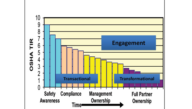 Simplified safety engagement model