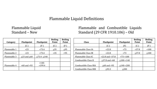 how ghs impacts the storage & handling of flammable liquids | 2013