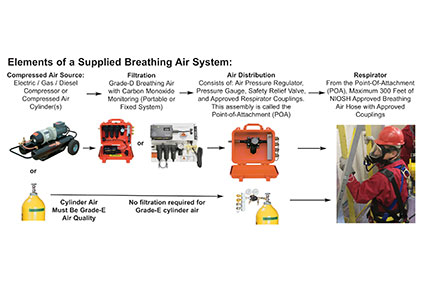 Selecting A Grade D Breathing Air System For Supplied