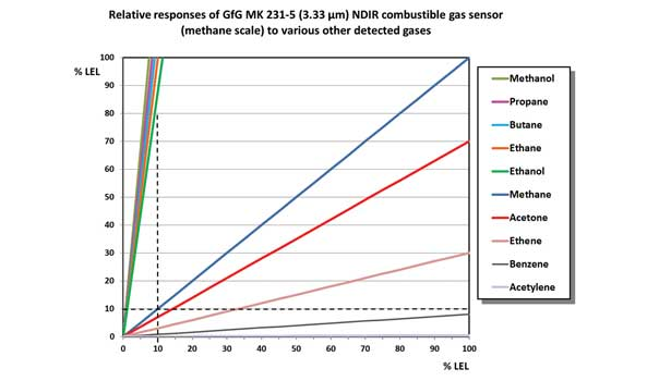 Relative response of GfG MK