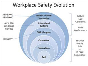 workplace safety evolution