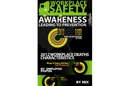 2012 workplace death infographic