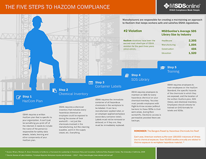 Five Steps to OSHA HazCom