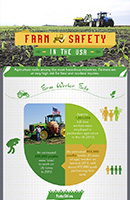 Ag safety infographic