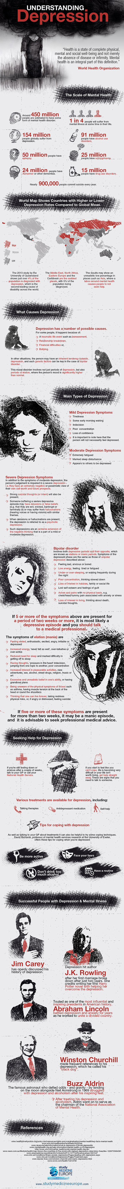 Understanding depression â?? Infographic from Study Medicine Europe