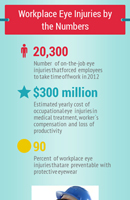 workplace eye injuries