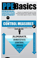 PPE Infographic: PPE - The Basics