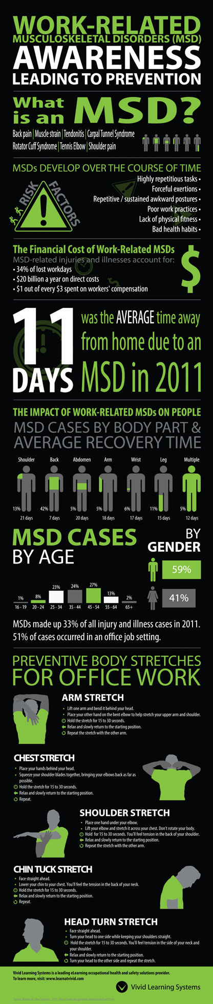 MSD infographic