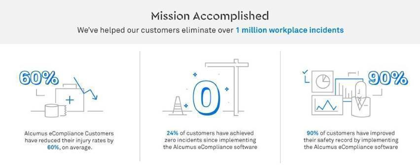 eCompliance one million