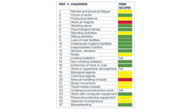 Figure 1 Example Of A European Commission Declared Pregnancy Risk Essment Scorecard Click Here To Enlarge Image