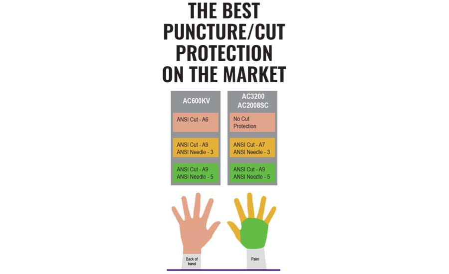 NSC Preshow - Get the best in cut/puncture resistance from Global Glove!