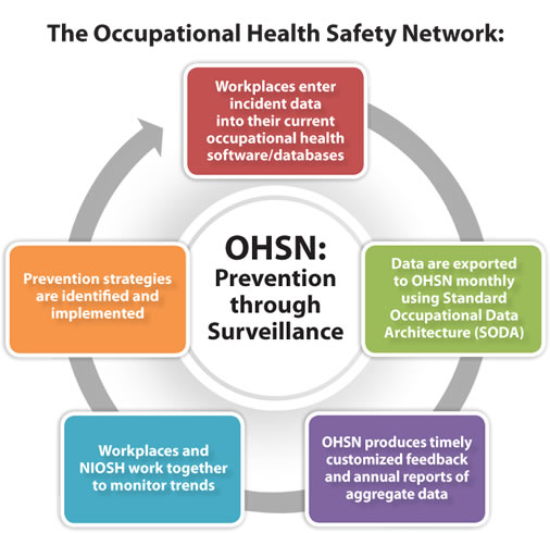 Home » Occupational Safety And Health Resources Emergency Industrial