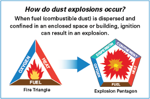 Combustible Dust Safety Q Amp A 2014 04 24 Ishn