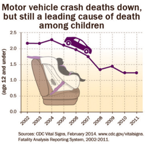 child traffic accident fatalities
