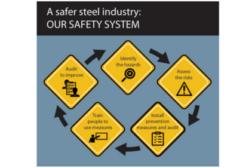 Steel safety